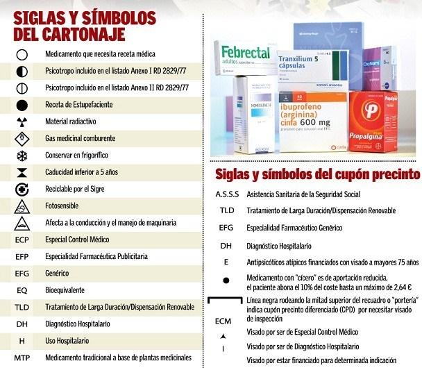 Símbolos y siglas en los envases de medicamentos (2/2)