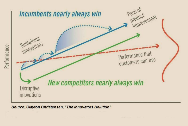 disruptive_innovation_21