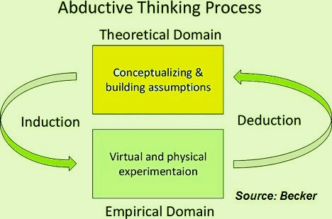 Aductive Thinking Process