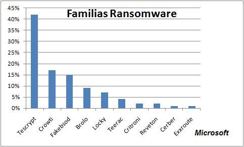 Ransomware familias