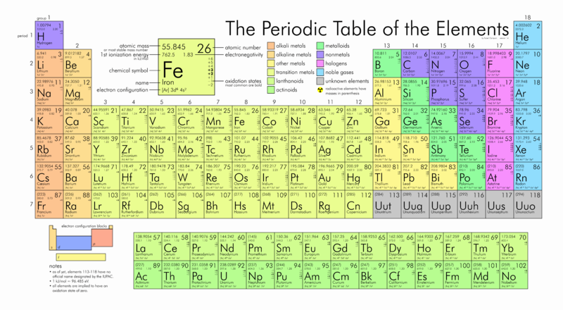 800px-Periodic_table_large