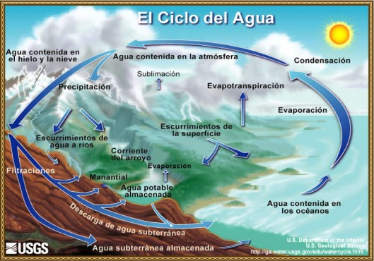 Ciclo-del-agua.jpg